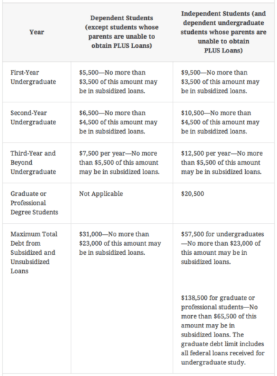 Subsidized Loan vs Unsubsidized Loan - Difference and Comparison | Diffen