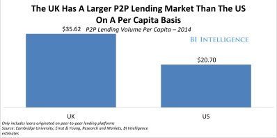 PEER-TO-PEER LENDING MARKETS: The leading countries for alternative finance and the next high ...