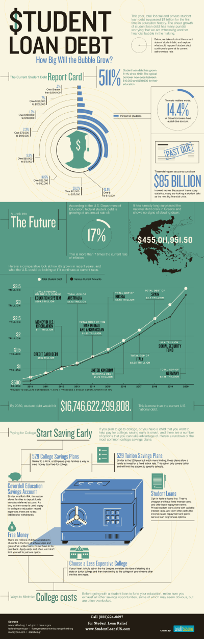 Infographic how big the student loan bubble will get - Business Insider