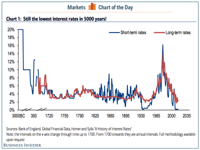Chart: 5,000 years of interest rates history - Business Insider