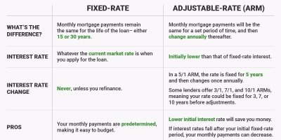 Chart: Fixed-rate versus adjustable-rate mortgages - Business Insider
