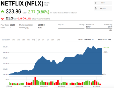 Japan is 'the vanguard of Netflix's entrance into Asia' (NFLX) | Markets Insider