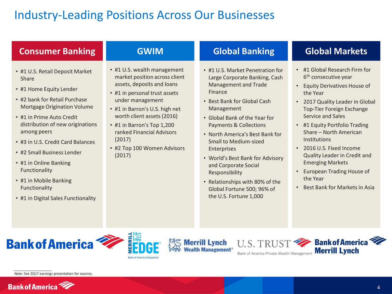 Bank of America (BAC) Presents At Barclays 2017 Global Financial Services Conference - Slideshow ...