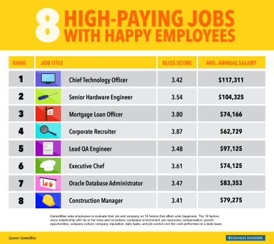 Jobs That Can Make You Happy AND Rich - Business Insider
