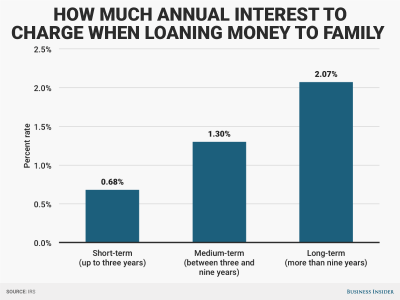 Why and how to charge interest on loans to family members - Business Insider