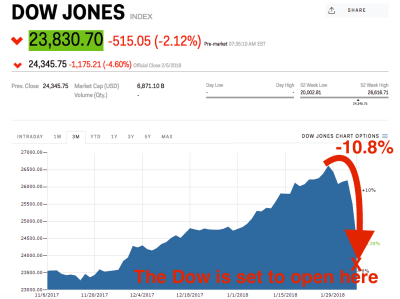 Dow Jones Industrial Average set to tumble at the open - Business Insider