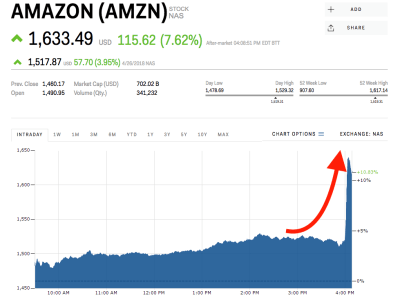 Amazon spikes to an all-time high after crushing earnings (AMZN) | Markets Insider