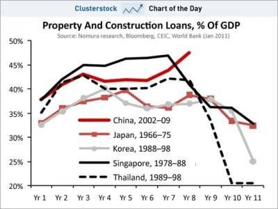 CHART OF THE DAY: If History Is A Guide Then Chinese Construction Investment Has To Hit The Wall ...