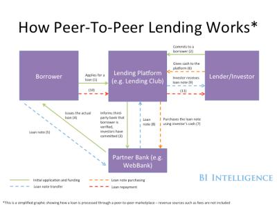 PEER-TO-PEER LENDING: How digital lending marketplaces are disrupting the predominant banking ...