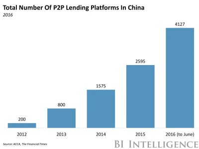 China Is Becoming The Fintech Leader - Business Insider