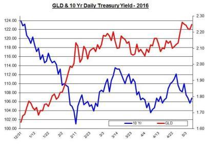 When The Risk Rises, GLD Benefits - SPDR Gold Trust ETF ...