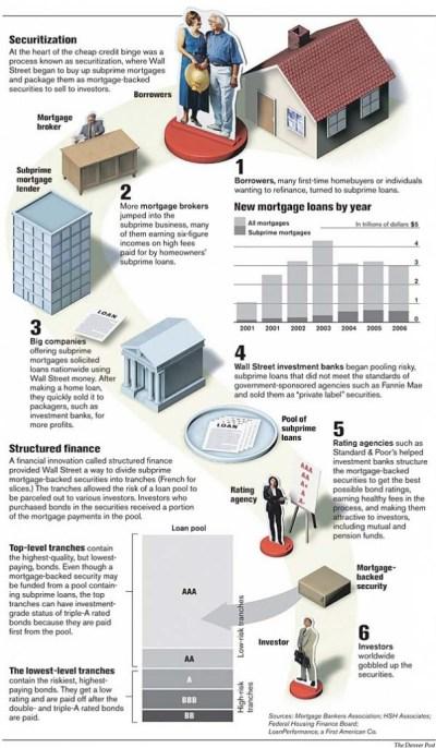 Mortgage Loan Securitization Process 101