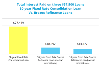Brazos Refinance Guide - Paying off student debt sooner