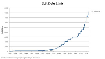 What is National Debt? - Definition, Effects & History | Study.com