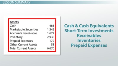 What Are Current Assets? - Definition, Examples & Calculation - Video & Lesson Transcript ...