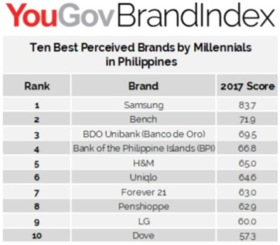 Samsung tops list of 10 best perceived brands by Filipino ...