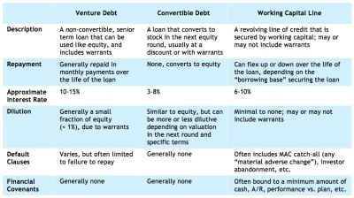 Is Debt Investment The Right Choice For Your Startup?