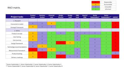 Create A Responsibility Assignment Matrix (RACI chart) That Works - The Digital Project Manager