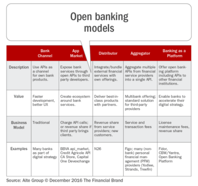 The Programmable Bank: Opportunities for Open Banking