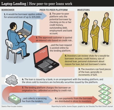 What is Peer-to-Peer Lending: An Illustrated Explanation...