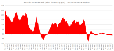 Australian credit growth is slowing with Investor housing credit growth slowest ever, Broad ...