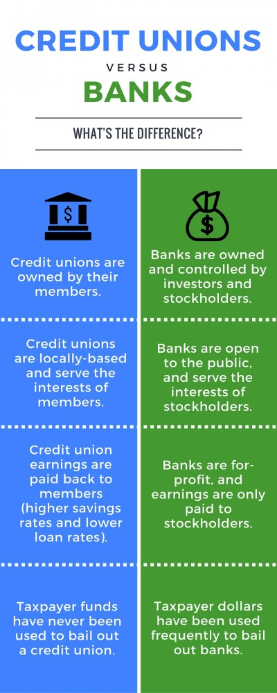 Credit Unions and Banks - What's the Difference? | Visual.ly