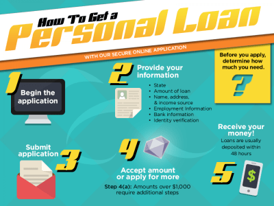 How to Get a Personal Loan | Visual.ly