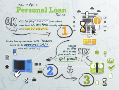 How to Get a Personal Loan Online | Visual.ly