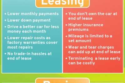 You may want to read this about Pros And Cons Of Leasing Vs Buying A Car