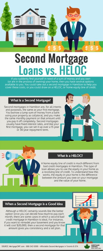 Second Mortgage Loans vs. HELOC | Visual.ly