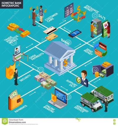 Isometric Bank Infographics Stock Vector - Illustration of finance, coins: 73118226