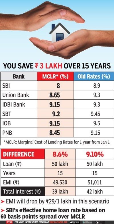 Home loan to become cheapest in 6 years as SBI, other banks slash rates - Times of India