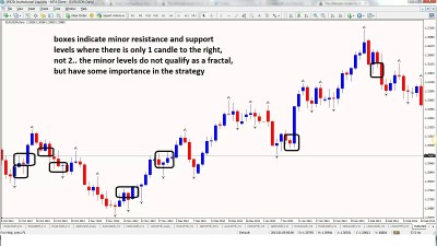 A Million USD Forex Strategy (Part 1) - Trading Strategy Guides