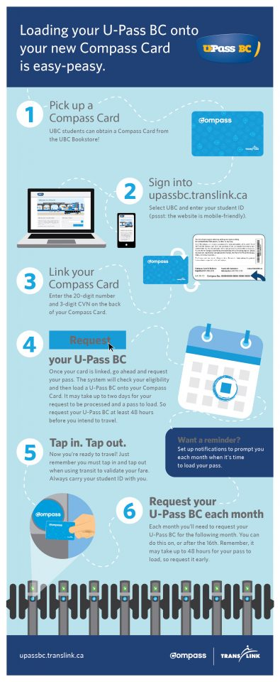 How to use activate your Compass Card | UBC Card