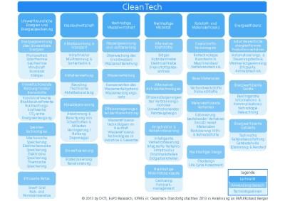 Datei:CleanTech Matrix.jpg – Wikipedia