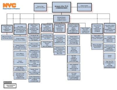 File:Orgchart1.pdf - Wikipedia