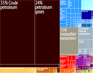Norway   Wikipedia Graphical depiction of Norway s product exports in 28 colour coded  categories