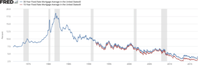 Mortgage industry of the United States - Wikipedia