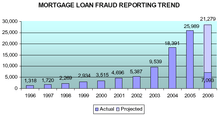 Mortgage fraud - Wikipedia