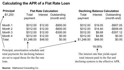 File:Flat Interest APR.jpg - Wikipedia