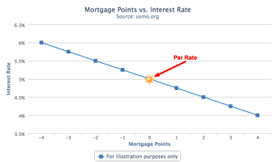Understanding mortgage points | U.S. Mortgage Calculator