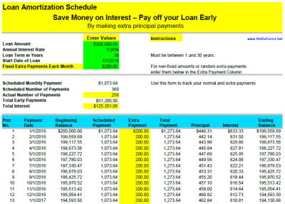 Loan Amortization Schedule with Extra Payment option – WeDoForms.Net