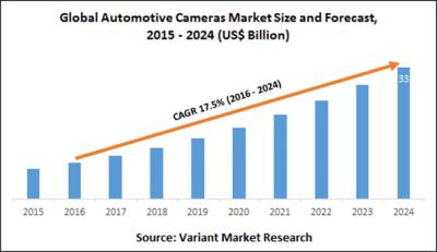 Benefits of Having a Dashboard Camera
