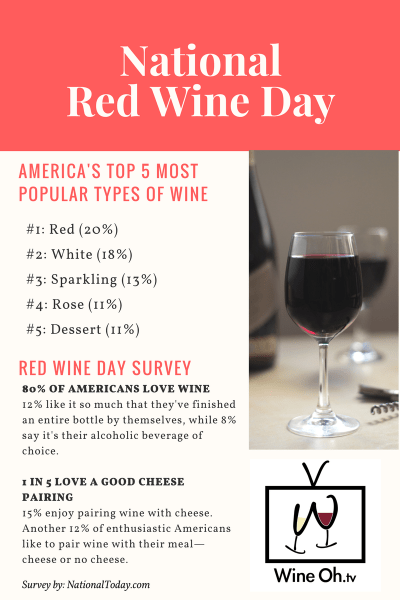 National Red Wine Day Fun Facts - Wine Oh TV