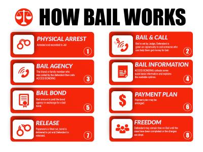 Bail Bond Process   Bonding Process   Access Bonding Service
