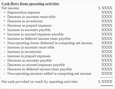 Operating activities section by indirect method ...