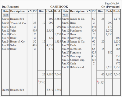 Triple/three column cash book - explanation, format, example | Accounting for Management