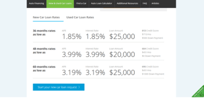 LendingTree Auto Loans Reviews   What You Need to Know! (Pros, Complaints, & Review) – AdvisoryHQ