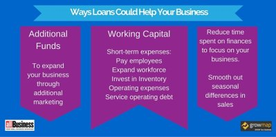 Quick and Easy Ways to Find Small Business Loans | AllBusiness.com