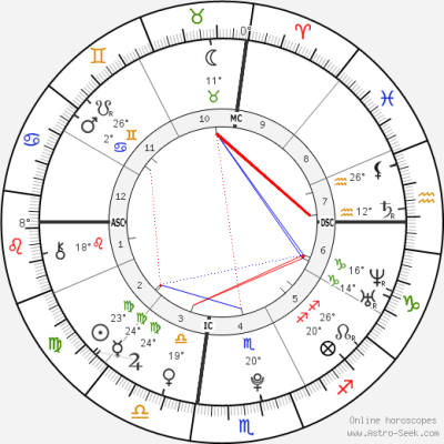 Nick Jonas Astro, Birth Chart, Horoscope, Date of Birth